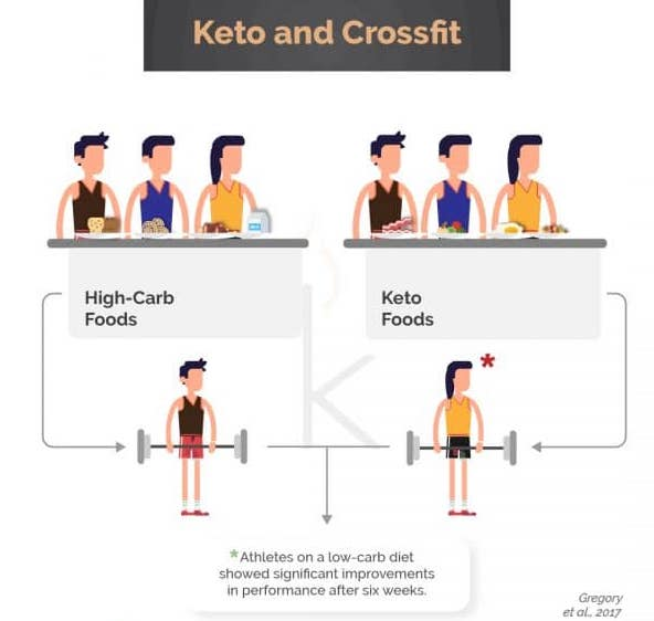 weightlifting, crossfit and Keto_04